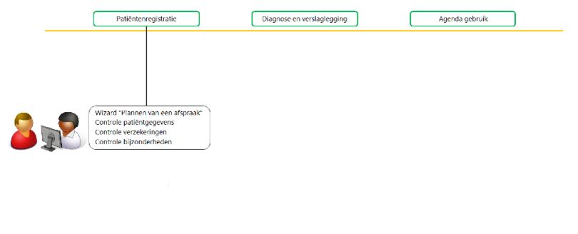 inleiding patient registreren