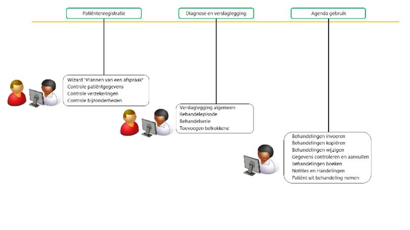 patientenregistratie Intramed