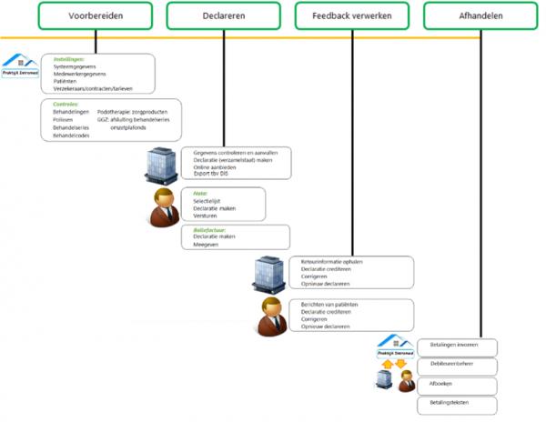 schema verslaglegging